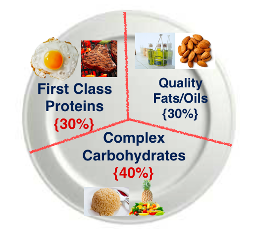The Perfect Ratio Of Muscle Building Protein Carbs Fats