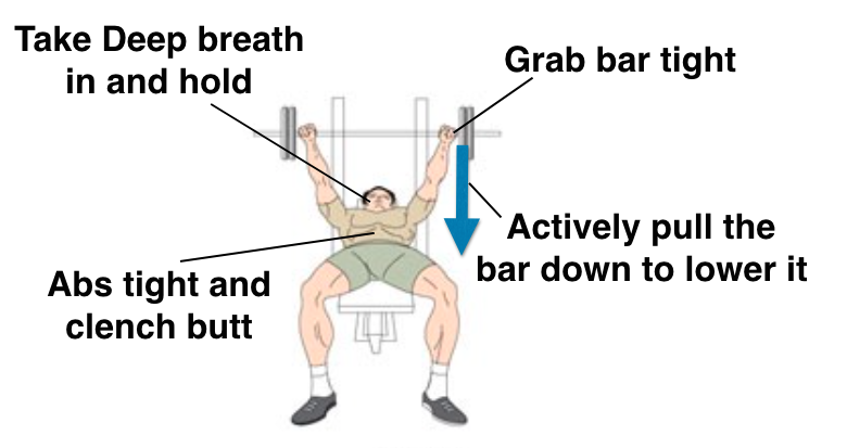 Grab The Bar Tightly Using A Narrow Shoulder Width Grip, Keep Your Elbows  Closer And Unrack It From The Bench Press Rack.